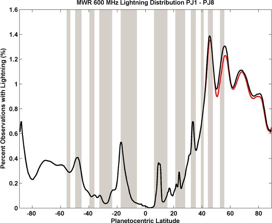 Image JPEG Extended Data Fig 4 Lightning Detections Per Second By The MWR And Waves Instrument As A Function Of Latitude